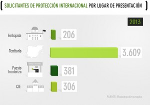 3_solicitantesproteccionporlugardepresentacion